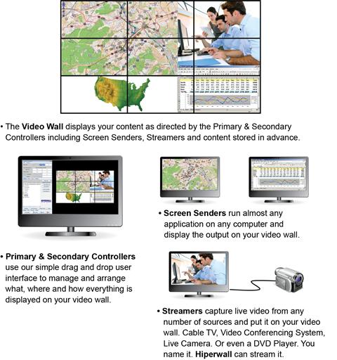 Hiperwall Video Wall Solution Provider